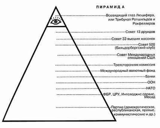 силы в истории России»,