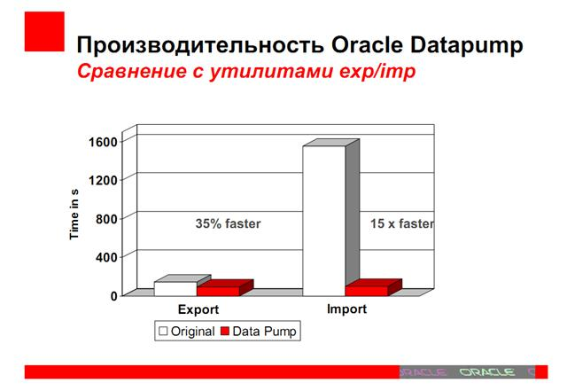 Oracle Corporation.
