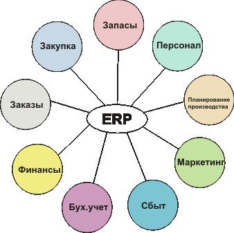 Картинки по запросу ERP-проект стоимость