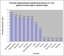 для мрот в 2014г в нсо Польский злотый банке