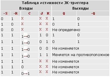Триггер JK - Термин -Энциклопедический Фонд