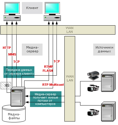 Схема работы технологии