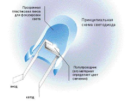 Светодиод - Термин